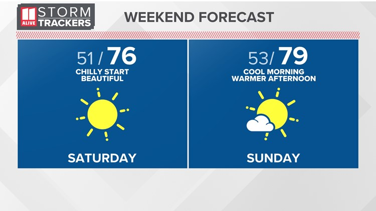 A beautiful weekend ahead, chance of showers and storms returns Monday