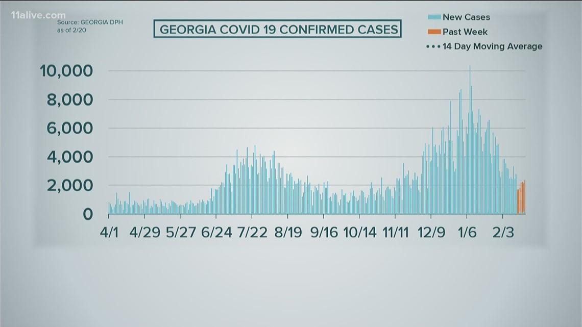 COVID in Georgia: Feb. 21, 2021