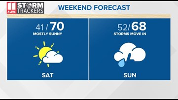 Friday April 10 afternoon forecast