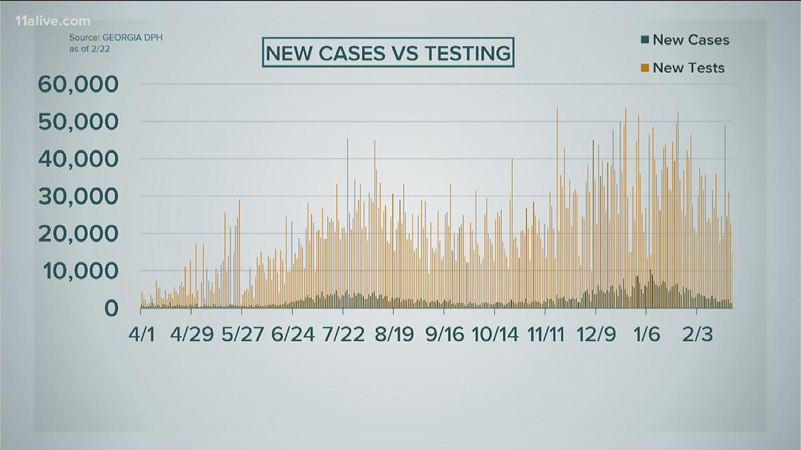 1,300 new COVID-19 cases reported in Georgia Monday