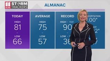 Evening forecast October 8, 2019