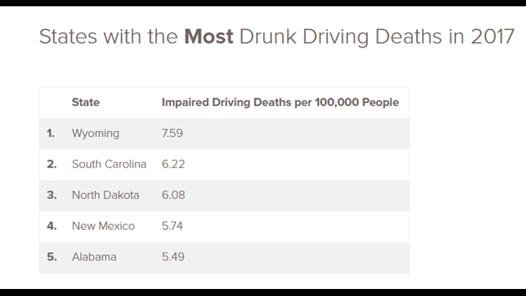 States with Most drunk driving deaths in 2017