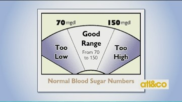 Blood Sugar Breakdown with Medical Weight Loss