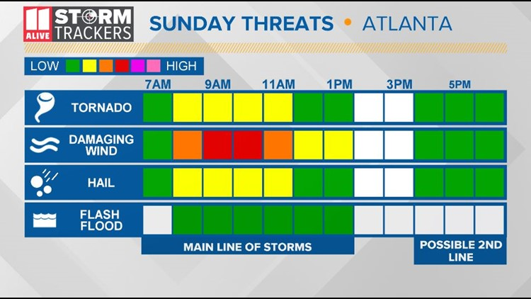 Threat timeline Sunday