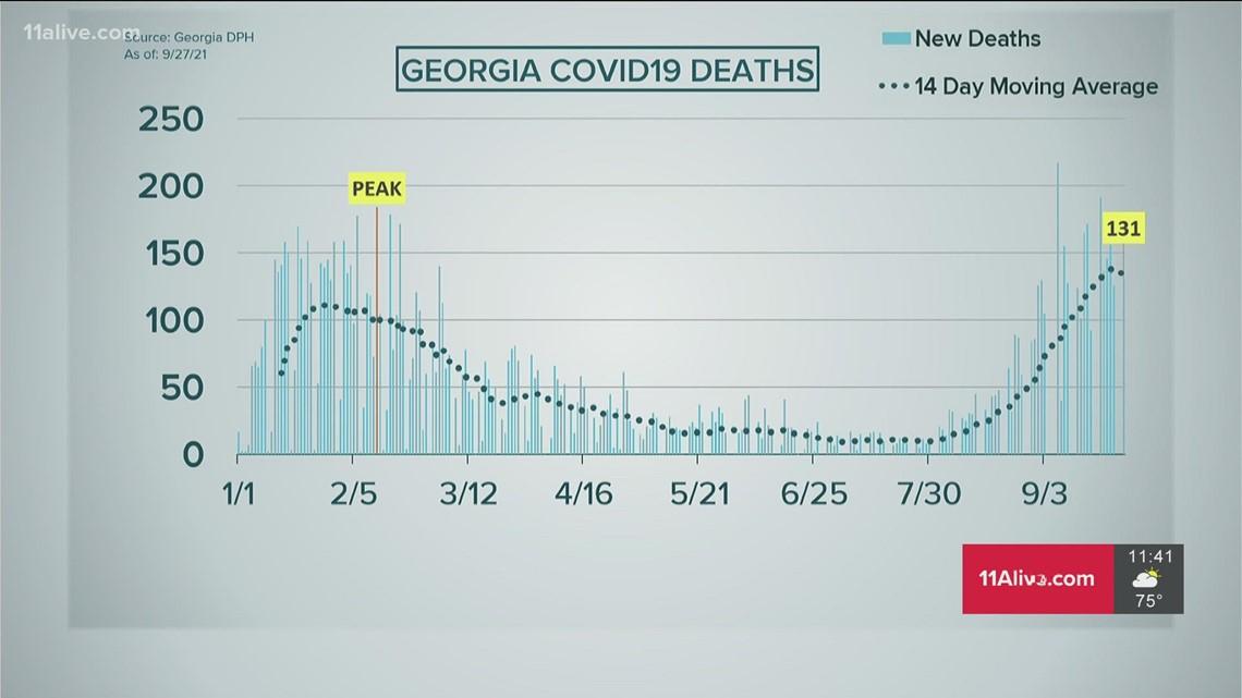 Georgia Covid-19 cases decline, average deaths still high