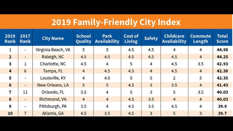 Atlanta ranks top 10 for family-friendly cities in new study
