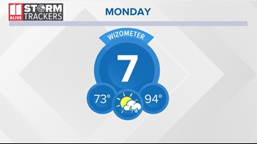 Humidity and rain chances on the rise