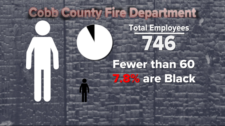 Cobb County Fire Dept black employees