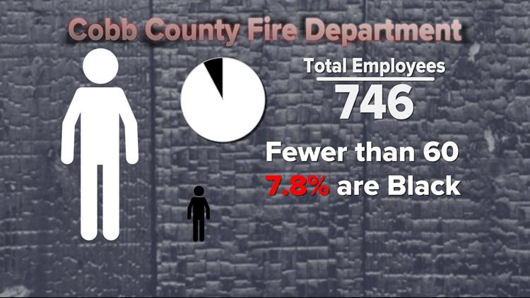 Cobb County Fire Dept black employees