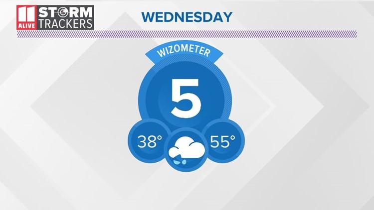 Wednesday WIZometer