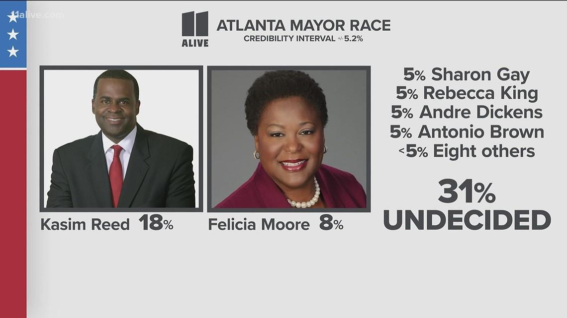 Poll shows many Atlanta voters undecided on mayor