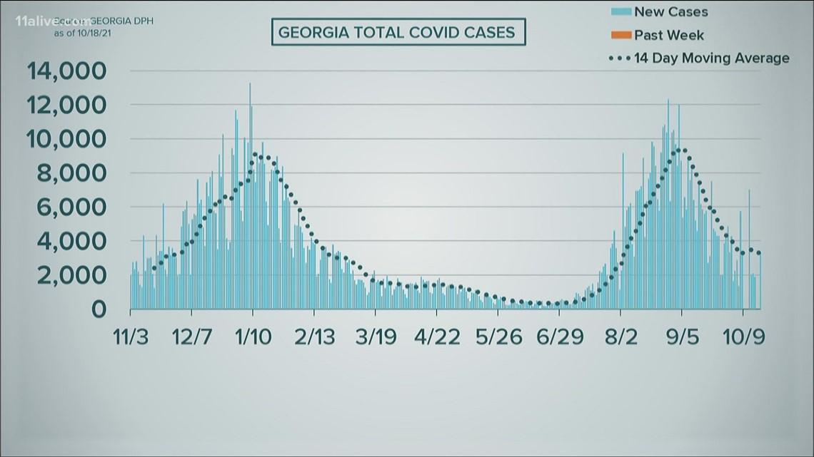 COVID in Georgia: Oct. 18