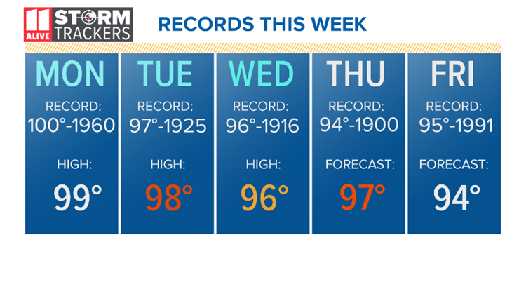 Records this week