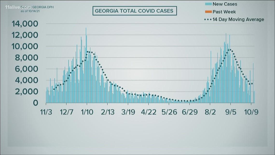 COVID in Georgia: Oct. 14