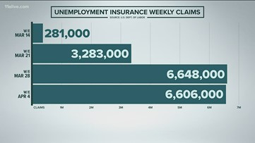 6.6 million Americans file jobless claims last week