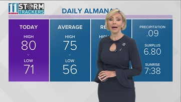 Evening Forecast for October 9, 2018