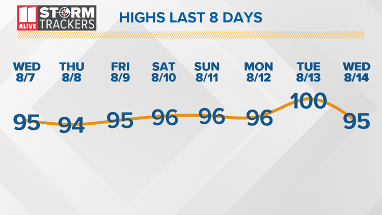Highs Last 8 Days