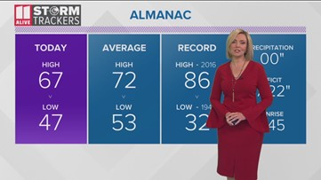 Evening weather for Oct. 18, 2019