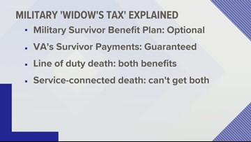 Did you know there's a tax that cuts into benefits some military widows get?