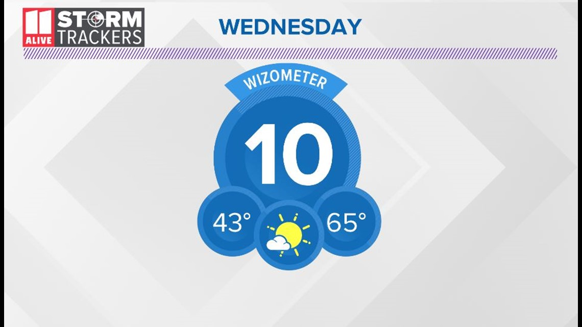 Dry and warm Wednesday