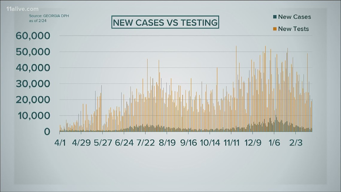 State reports more than 2K new COVID-19 cases Wednesday