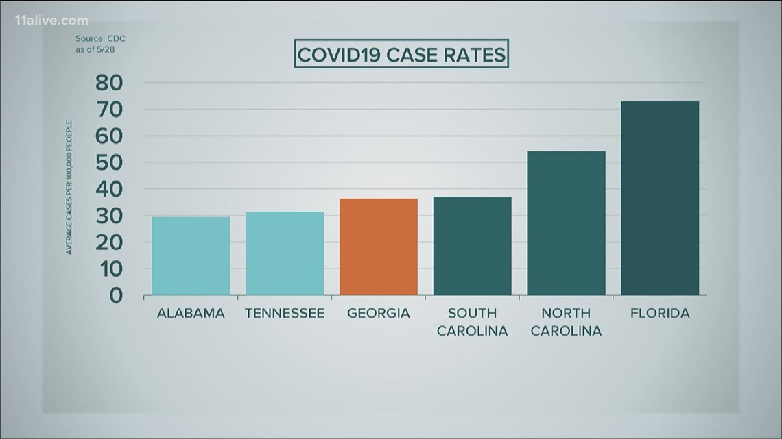 Comparing Georgia COVID cases to other states