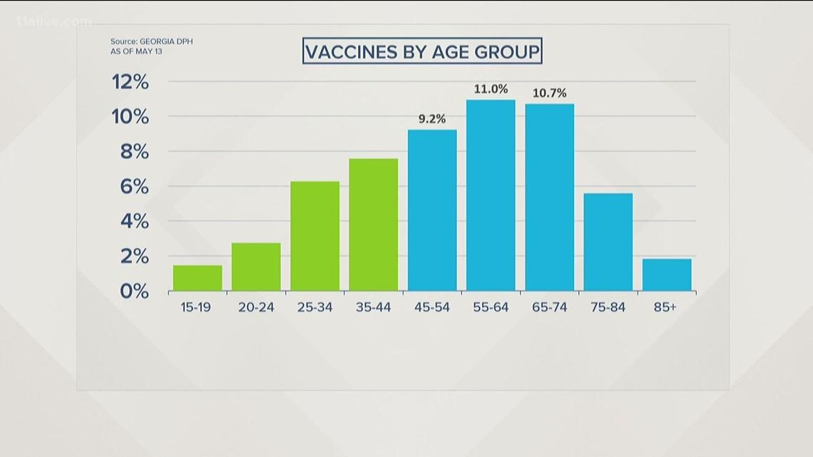 Covid-19 Vaccine numbers in Georgia